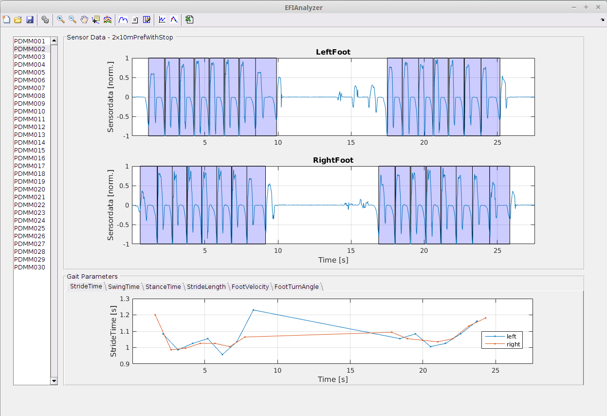 The analysis tool that is currently being developed in the EFIMoves project for advances gait analysis