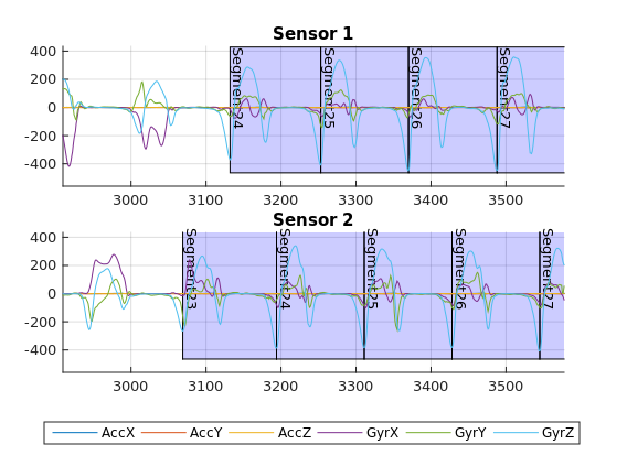 An example of a sequence of straight strides from inertial sensor data of human gait extracted with the SensorDataToolbox.