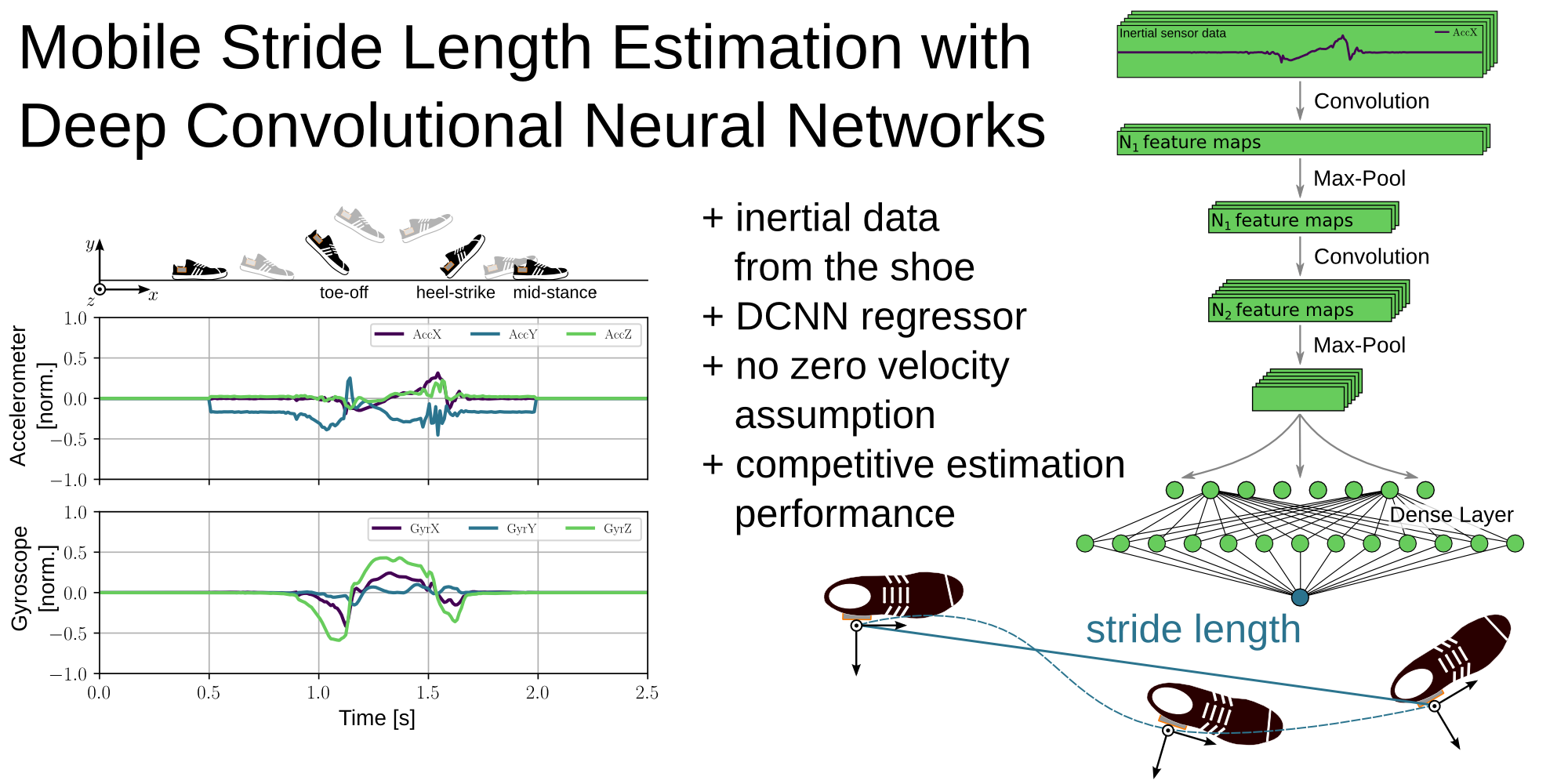 Deep Learning for Sensor-based Gait Analysis › Machine Learning and