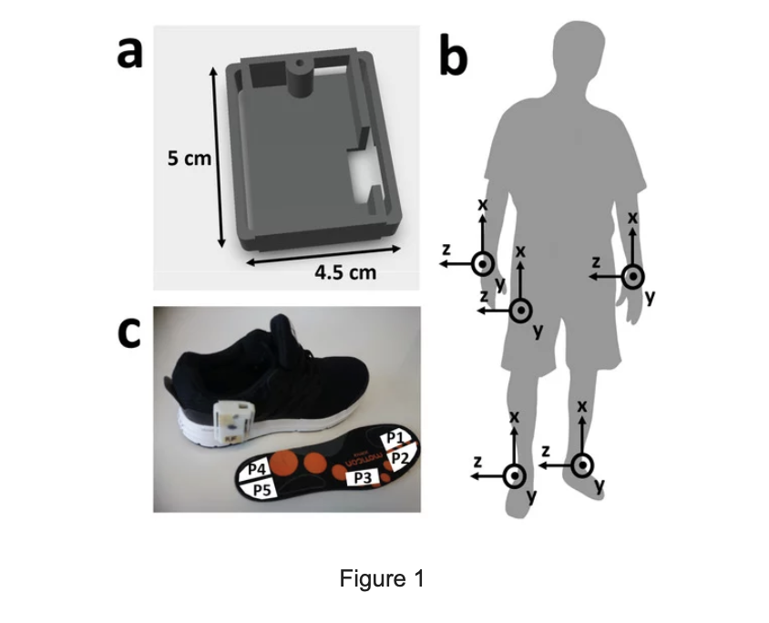 Sensor type and location. (a) Photograph of IMU sensor system in 3D printed case. (b) Diagram showing sensor attachment to shoe, using industrial Velcro and Moticon insole, which was used instead of the original sports shoe insole pressure sensor location and approximate size and shape within the insole. Also showing axes location for the insole accelerometer. (c) IMU sensor locations on the body with corresponding axes.