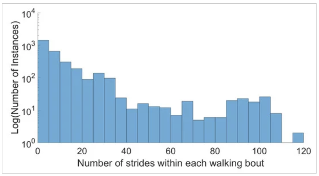 Logarithmic histogram of walking bout lengths, for all subjects.