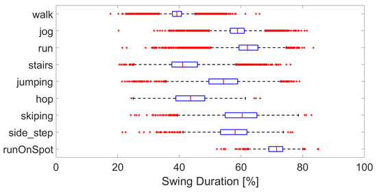 Boxplot of the swing duration per activity, over all subjects.