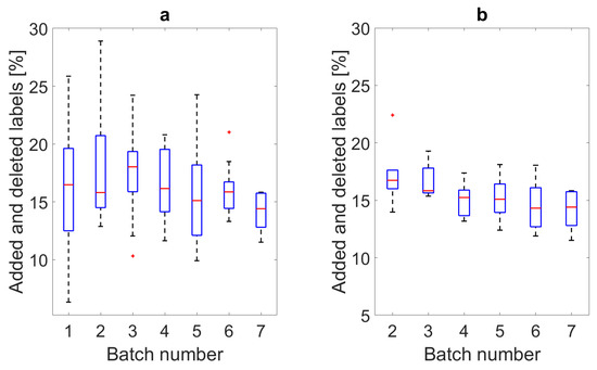 Boxplots of the effort required for manual correction of each batch of subjects using the smart annotation approaches. (a) Shows the actual effort per batch where Batch 1 was using the edge-detection method and Batches 2 to 7 were using the hHMM method, where the data from the previous batches is always added to the training set of the subsequent model. (b) Shows the labeling effort for each batch's hHMM model when predicting the subject data from Batch 7.