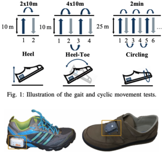 "Towards entry ""Detection of gait from continuous inertial sensor data using harmonic frequencies"""