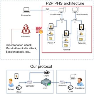 "Towards entry ""New Paper: Online at Will: A Novel Protocol for Mutual Authentication in Peer-to-Peer Networks for Patient-Centered Health Care Information Systems"""